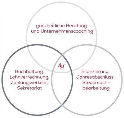 Tätigkeitsaufteilung in drei Säulen
